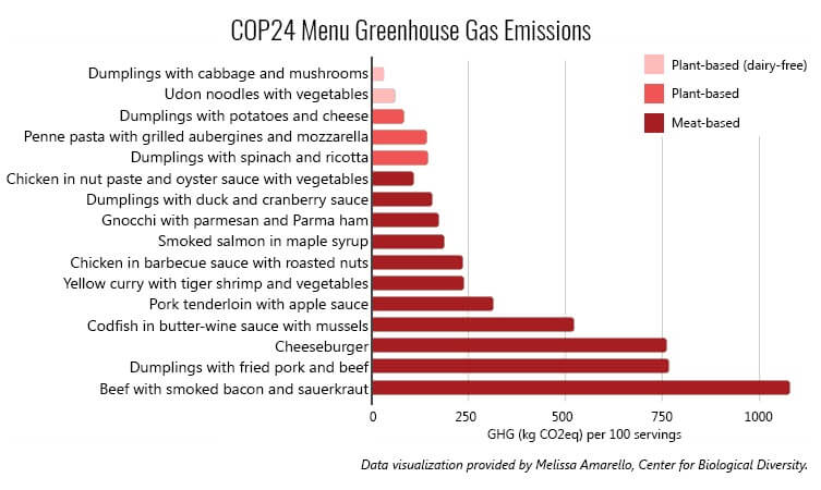 menu climate COP24