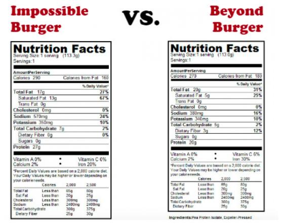 impossible burger versus beyond burger