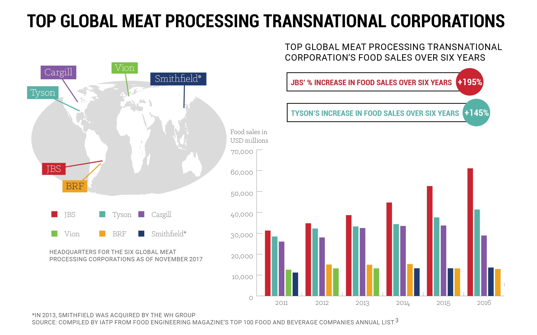 Leading Meat Producers