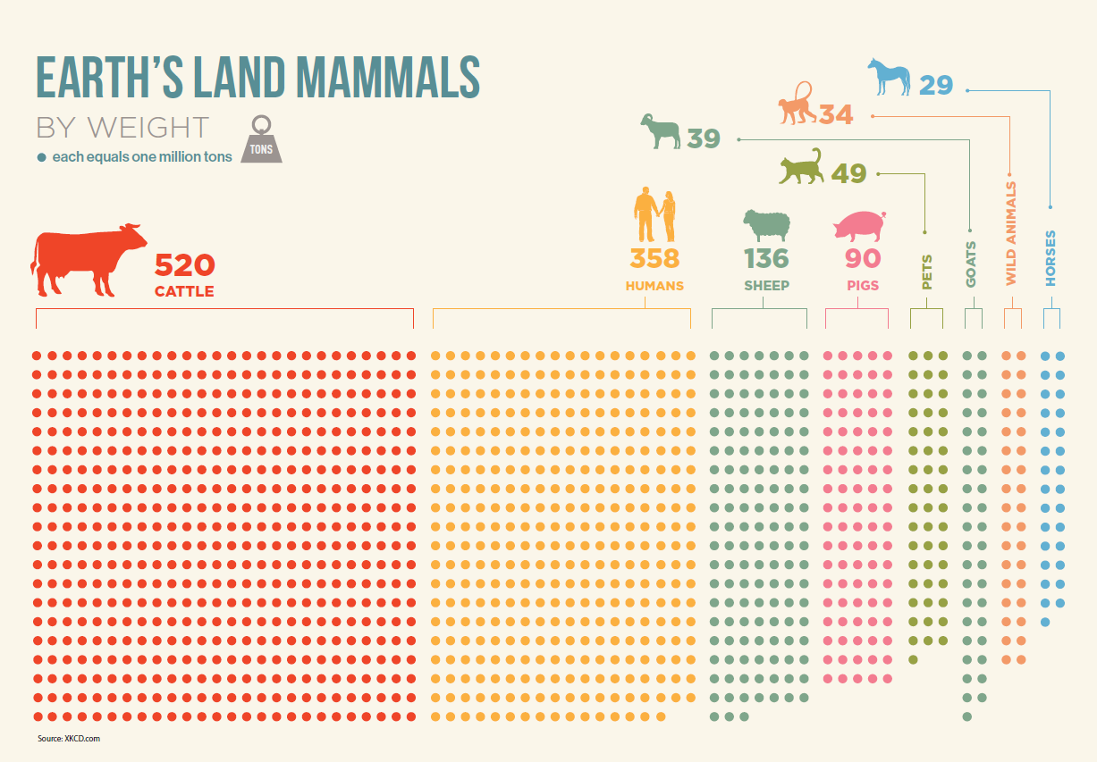 earth land mammals