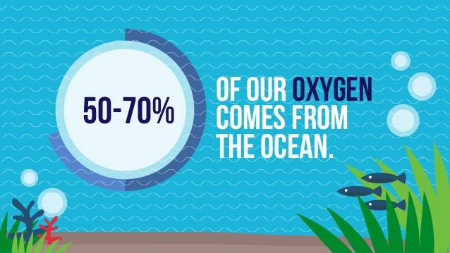 oxygen from the ocean